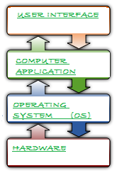 OPERATING SYSTEM, os, OS, FLOW DIAGRAM OF OS, structure of os,